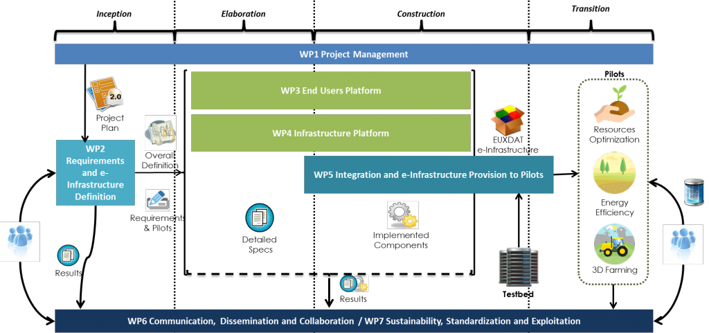 wp-structure
