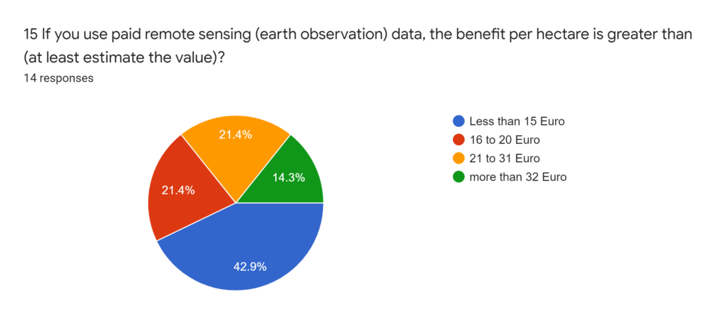 Forms response chart. Question title: 16 If you use remote sensing (earth observation) information in your practice, they are usually taken? (multiple options can be selected). Number of responses: 19 responses.