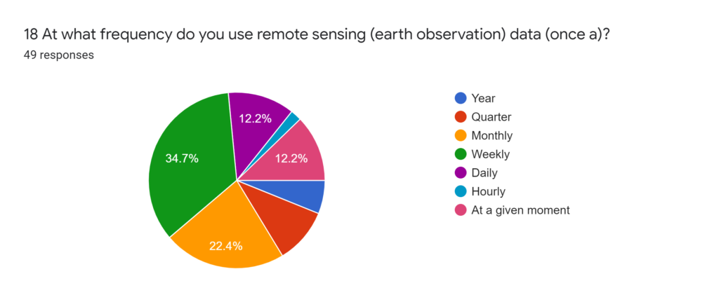 Forms response chart. Question title: 19 The type of data acquisition sensor you usually use? (multiple options can be selected). Number of responses: 49 responses.