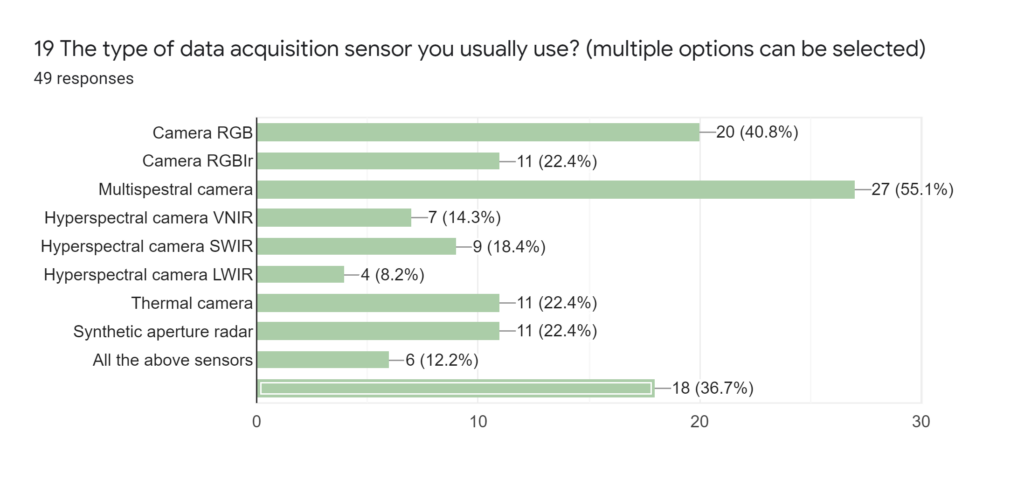 Forms response chart. Question title: 20 What spatial resolution (ground sample distance) of input data do you usually get?. Number of responses: 48 responses.