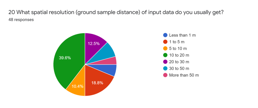Forms response chart. Question title: 21 Is the spatial resolution  (ground sample distance)  you marked in the previous question sufficient for your work?. Number of responses: 49 responses.