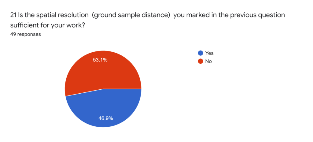 Forms response chart. Question title: 22 If the spatial resolution (ground sample distance) is not sufficient, indicate which would be appropriate.. Number of responses: 38 responses.