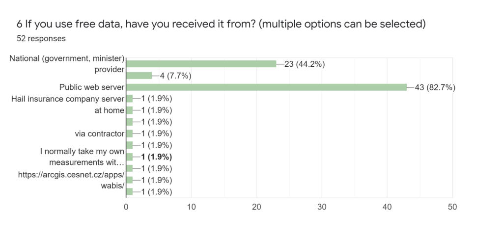 Forms response chart. Question title: 9 What is your main motivation to start using EO for your products? (multiple options can be selected). Number of responses: 22 responses.