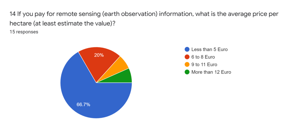 Forms response chart. Question title: 15 If you use paid remote sensing (earth observation) data, the benefit per hectare is greater than (at least estimate the value)?. Number of responses: 14 responses.